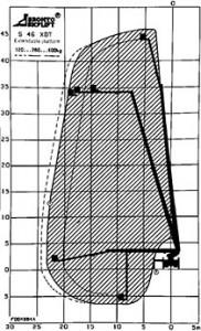 bronto skylift s46 xdt ewp flight chart
